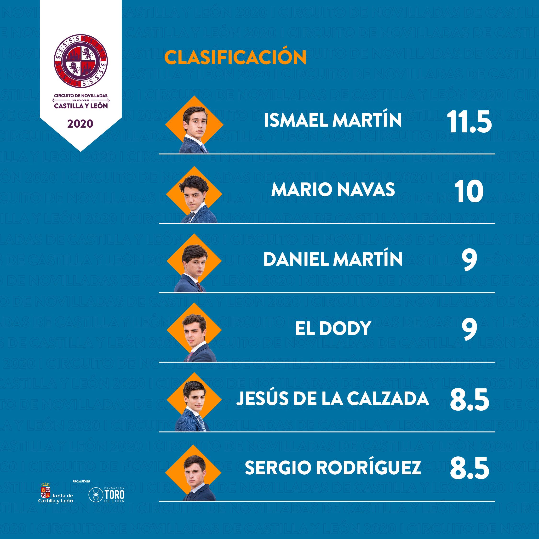 Definidos los seis semifinalistas del Circuito de Novilladas de Castilla y León