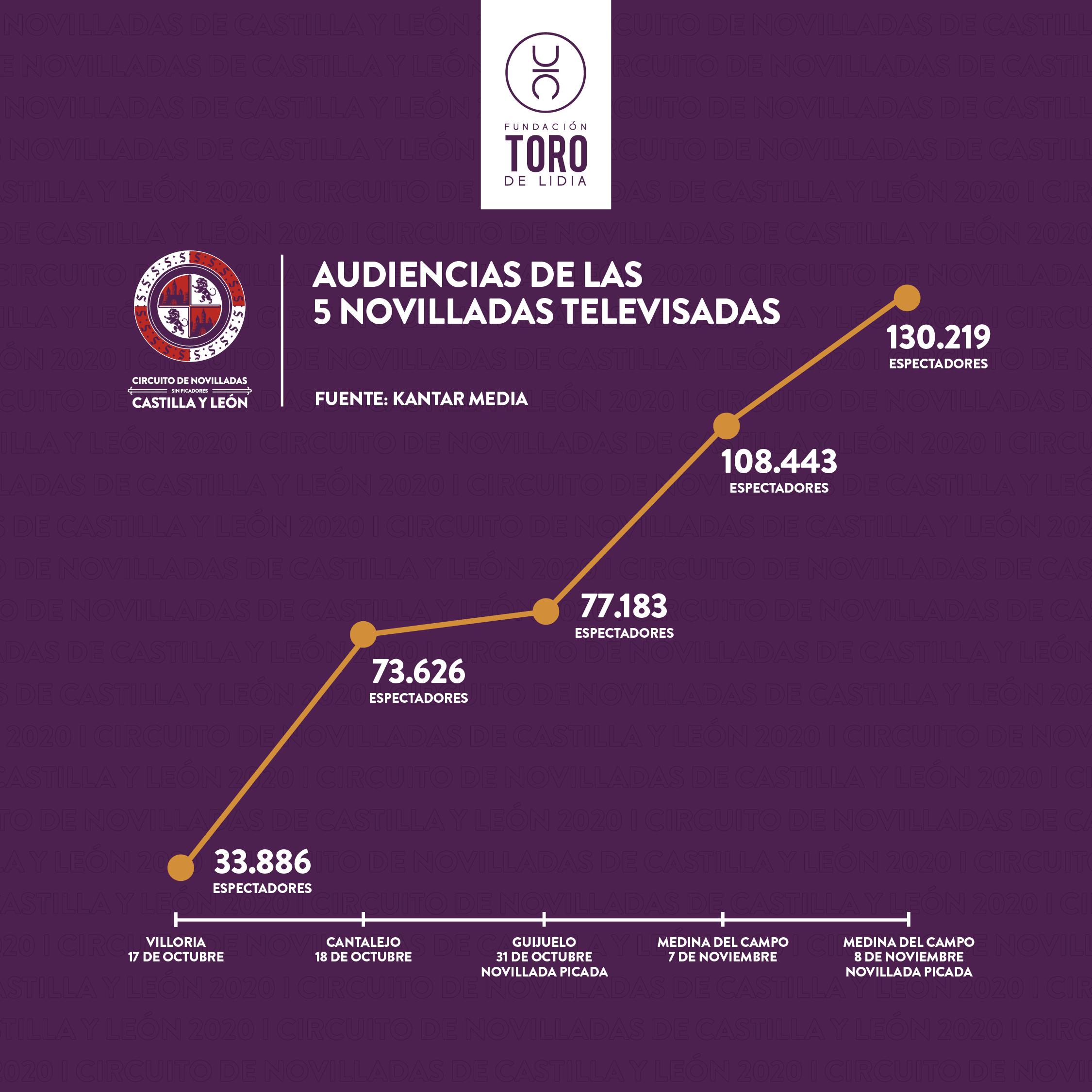 Espectaculares datos de audiencia del Circuito de novilladas de Castilla y León